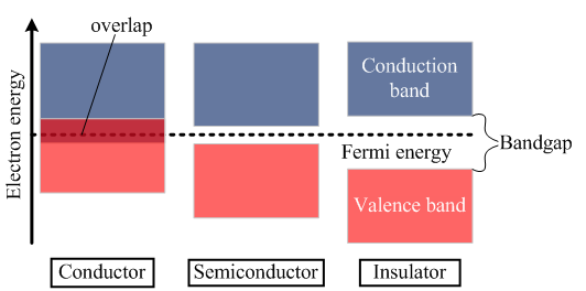 semiconductors band gap of germanium and What is the indirect band gap  band gap semiconductors whereas in indirect band gap semiconductors the momentum is not aligned so it has to jump.